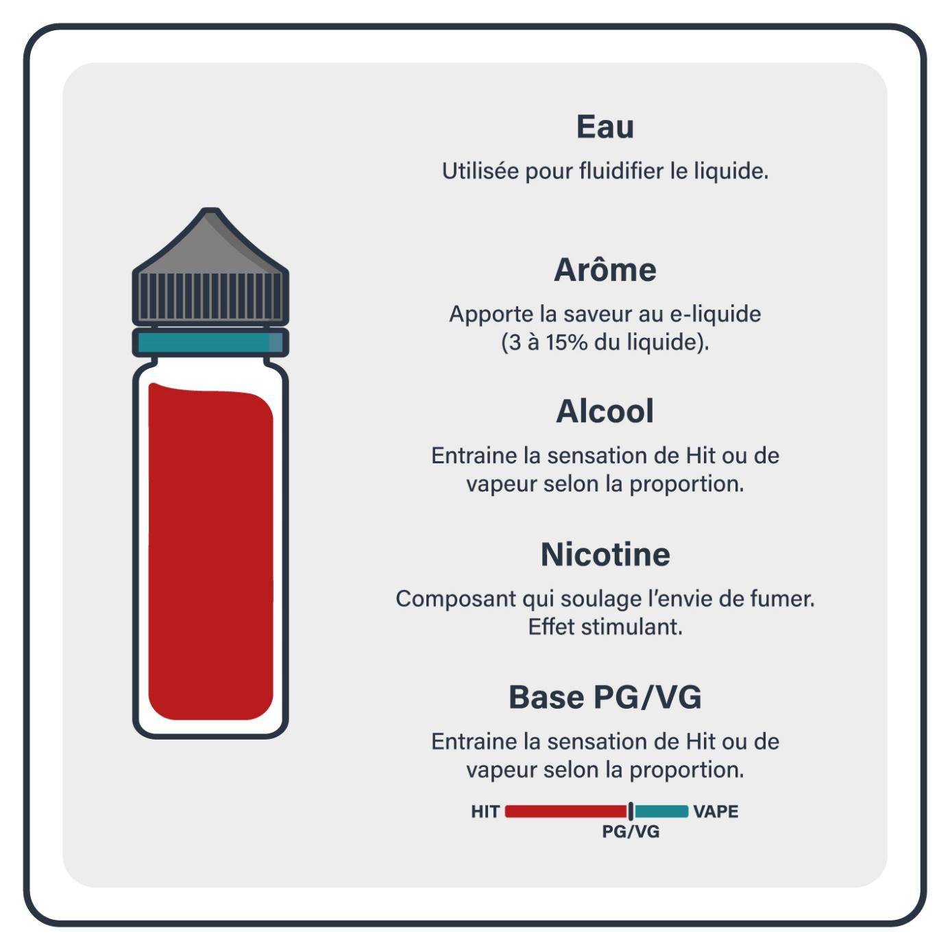 Informations sur la e-cigarette