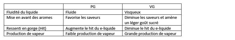 Tableau comparaison PGVG